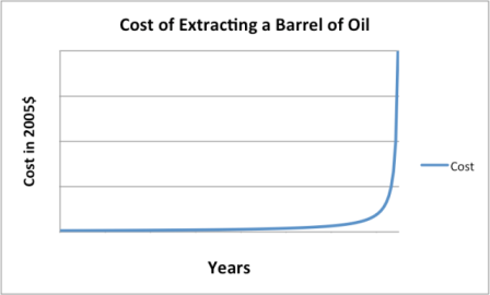 Cost of Extracting a Barrel of Oil