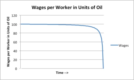 oil-drilling-wager